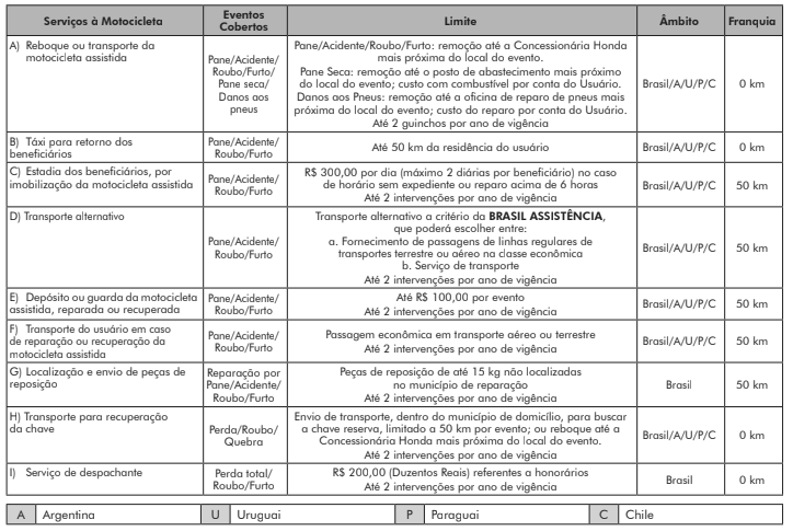 Tabela Garantia Honda.png 2a13cbe9da1d8